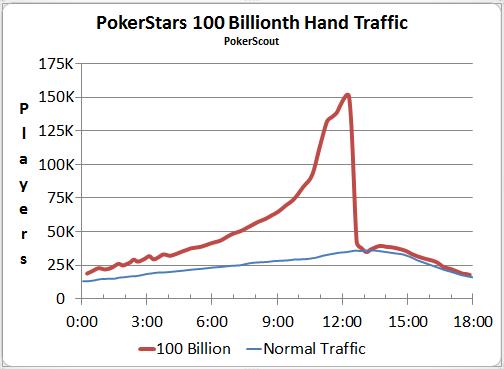 0human0 poker player
