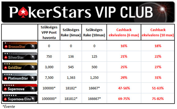 PokerStars Rakeback
